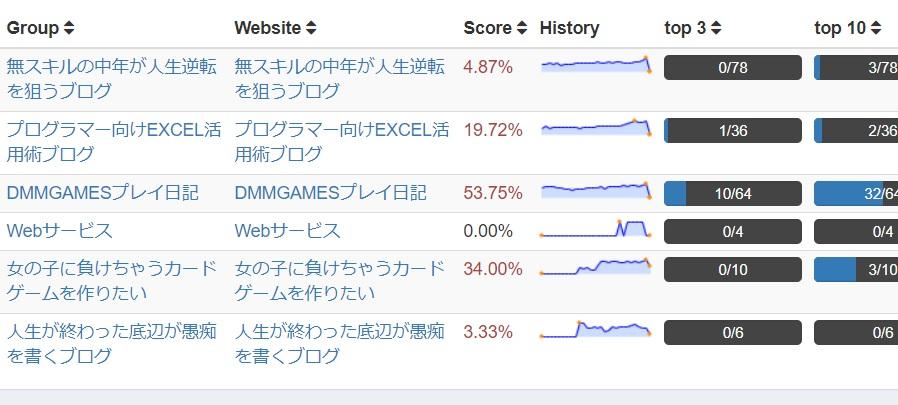 Googleアップデートにより、サイトのキーワード順位が大きく低下