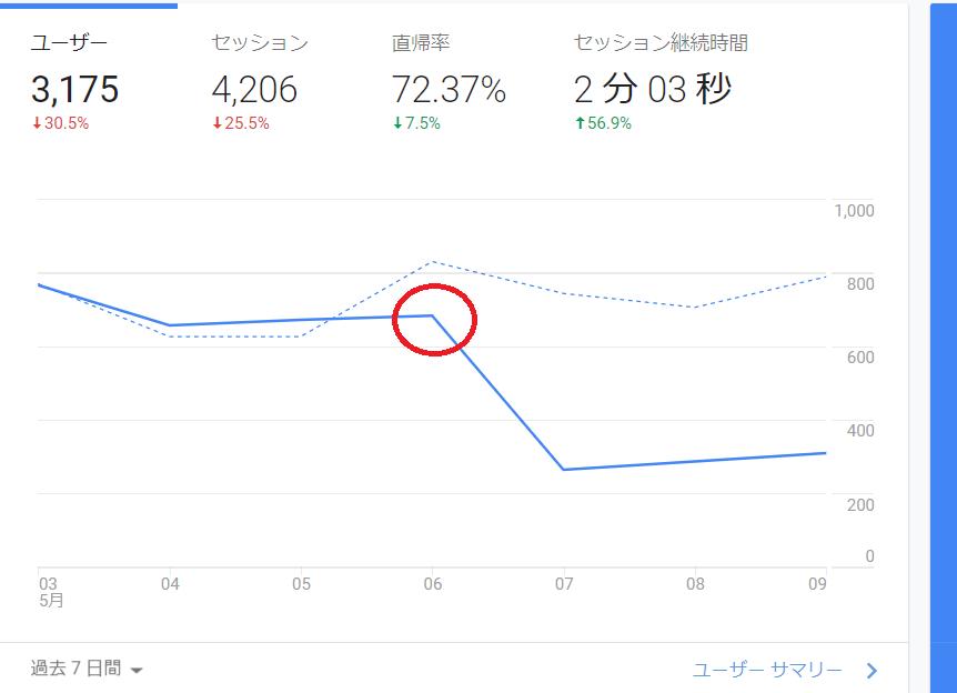 googleアップデートによりPVも大幅に下落した