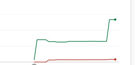 サーチコンソールのカバレッジ折れ線グラフ