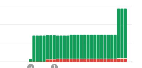 サーチコンソールのカバレッジ棒グラフ