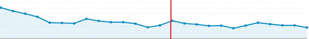 記事大量投稿後のアクセス数の推移